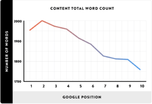 hwo to strat a book blog - word count